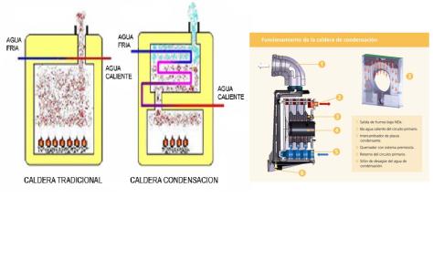 caldera de condensació